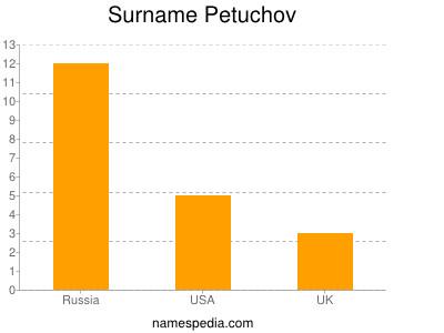 Surname Petuchov