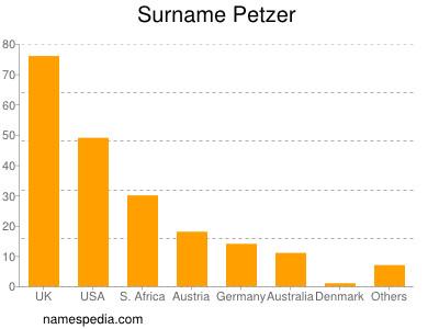 nom Petzer