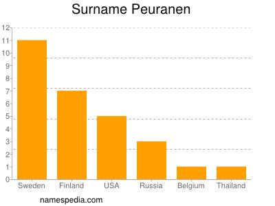 Surname Peuranen