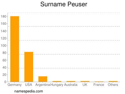 Surname Peuser