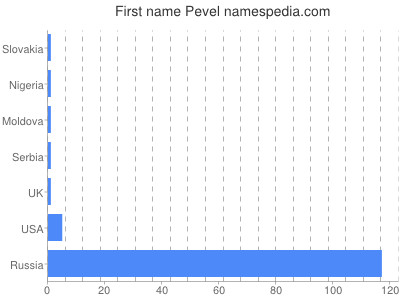Given name Pevel