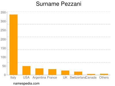 Surname Pezzani