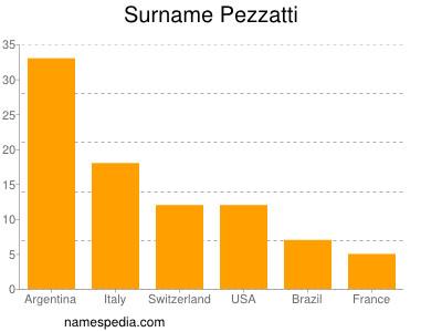 Surname Pezzatti