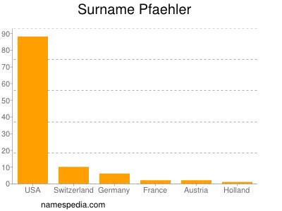 Surname Pfaehler