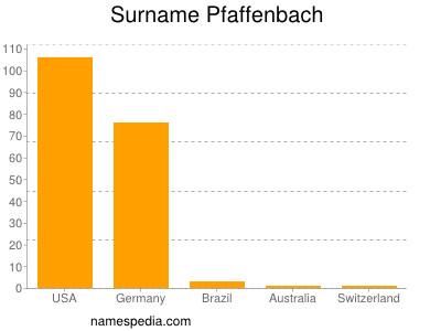 Surname Pfaffenbach