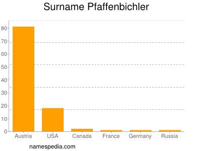 Surname Pfaffenbichler