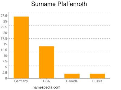 Surname Pfaffenroth