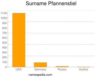 Surname Pfannenstiel