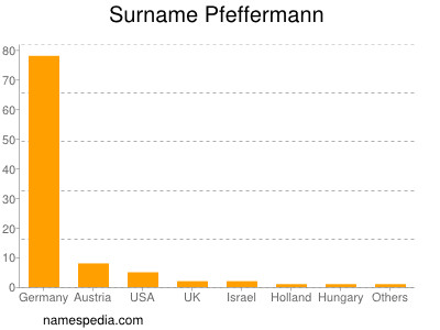 Surname Pfeffermann