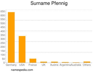 Surname Pfennig