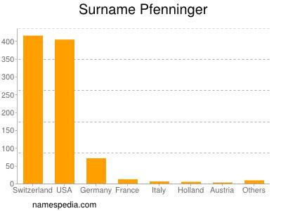 Surname Pfenninger