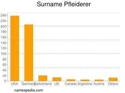 Surname Pfleiderer