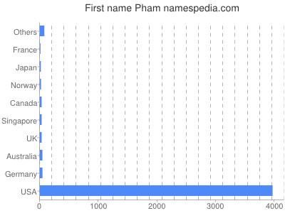 Vornamen Pham