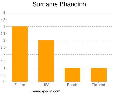 Surname Phandinh