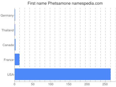 Given name Phetsamone