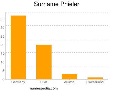 Surname Phieler