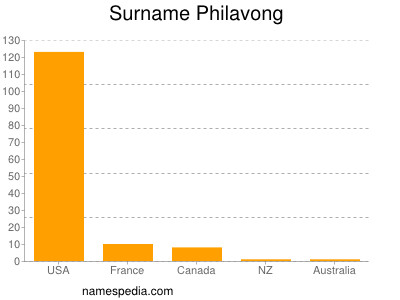 Surname Philavong
