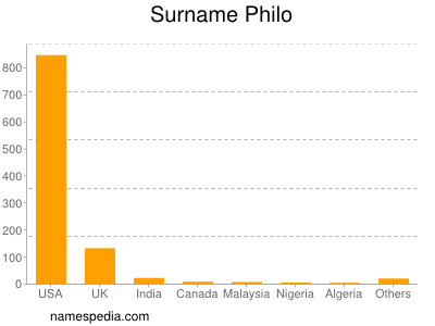 Surname Philo