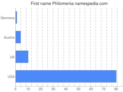 Given name Philomenia