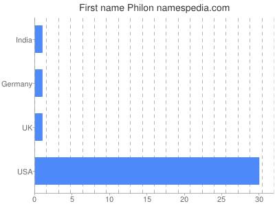 Given name Philon