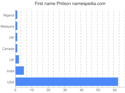 Given name Philson