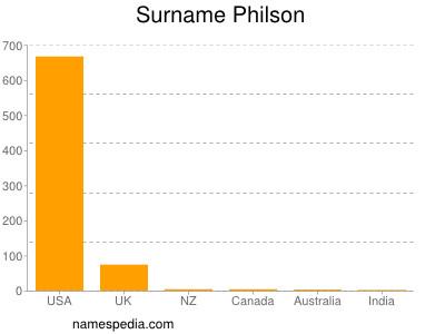 Surname Philson