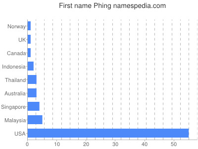 Given name Phing
