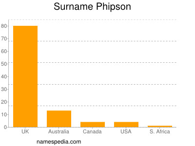 Surname Phipson