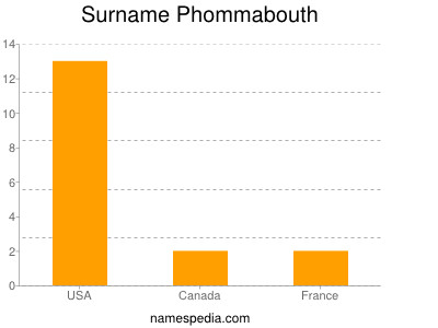 Surname Phommabouth