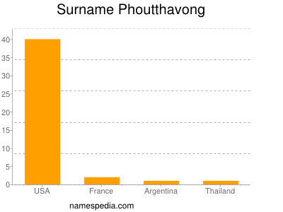 Surname Phoutthavong