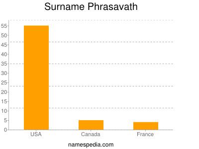 Surname Phrasavath