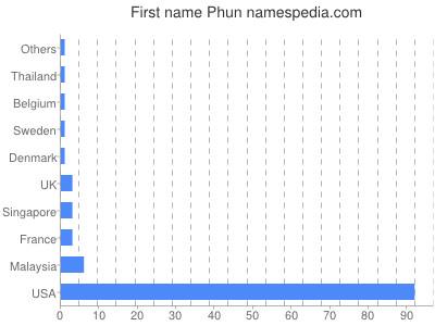 Given name Phun