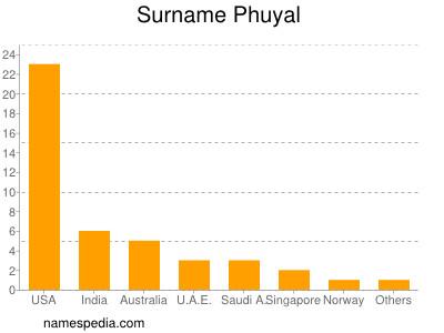 Surname Phuyal
