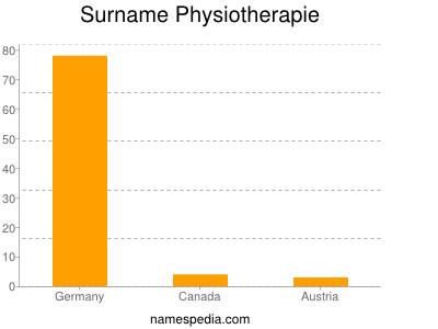 Surname Physiotherapie