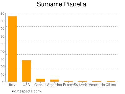 Surname Pianella