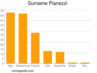 Surname Pianezzi