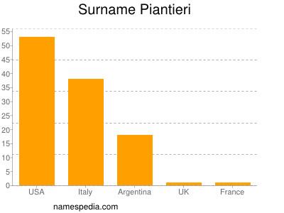 Surname Piantieri