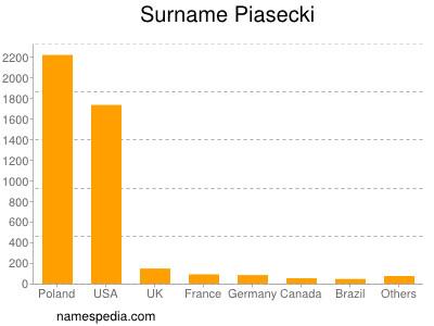 Surname Piasecki