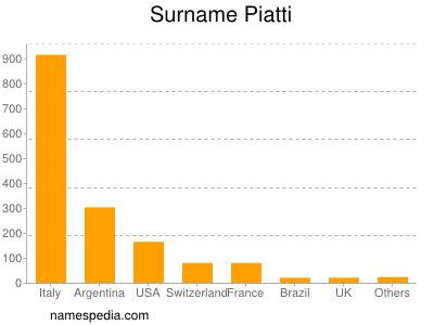 Surname Piatti