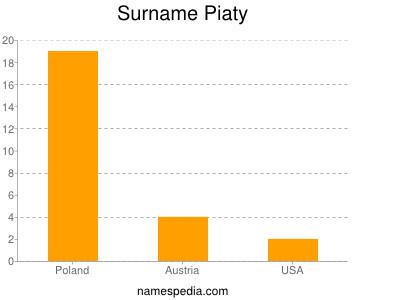 Surname Piaty