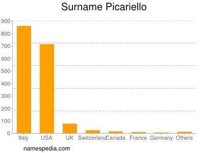 Surname Picariello