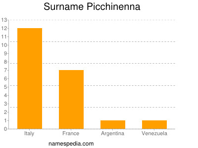 Surname Picchinenna