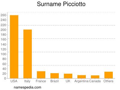 Surname Picciotto
