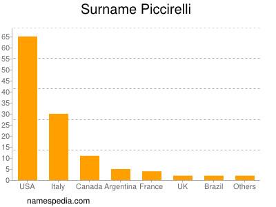Surname Piccirelli