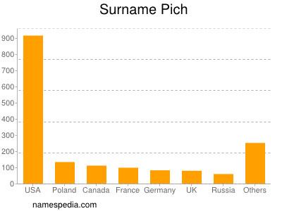 Surname Pich