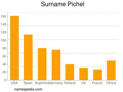 Surname Pichel