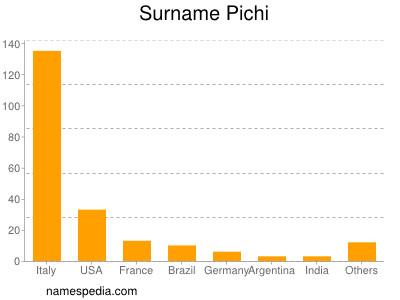 Surname Pichi