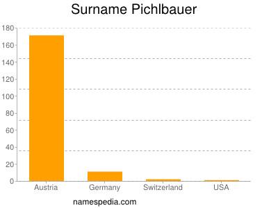Surname Pichlbauer