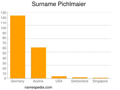 nom Pichlmaier