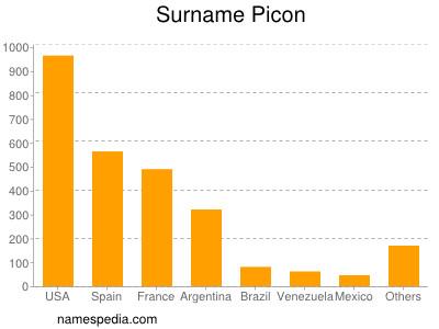 Picon - Names Encyclopedia